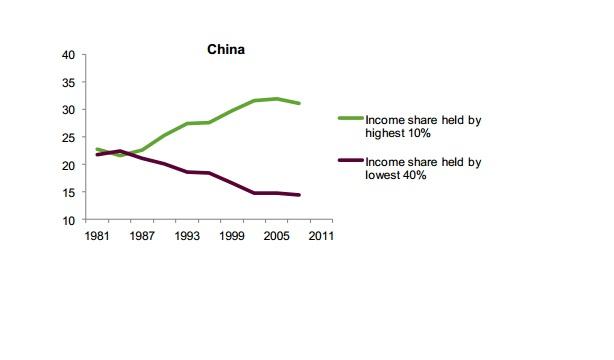 Зеленая линия - доля национального богатства у верхних 10% населения, фиолетовая линия - у нижних 10%.
