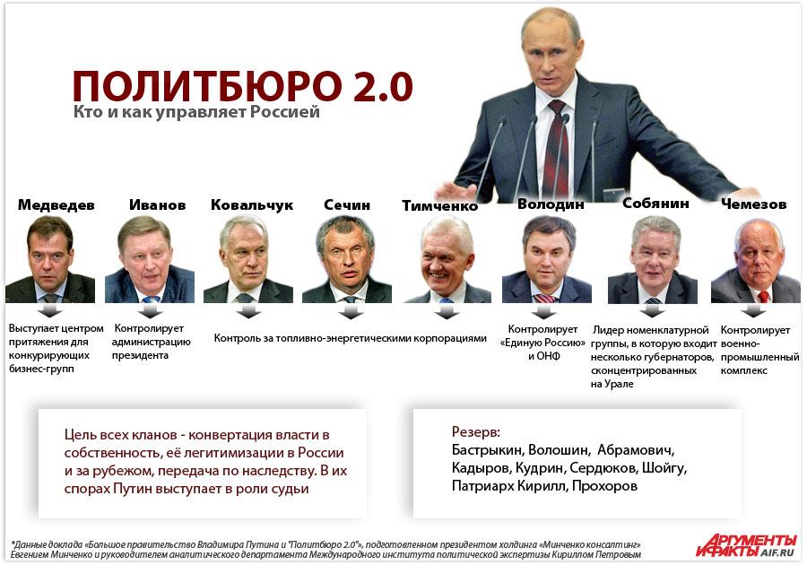 Олигархическая верхушка России по версии