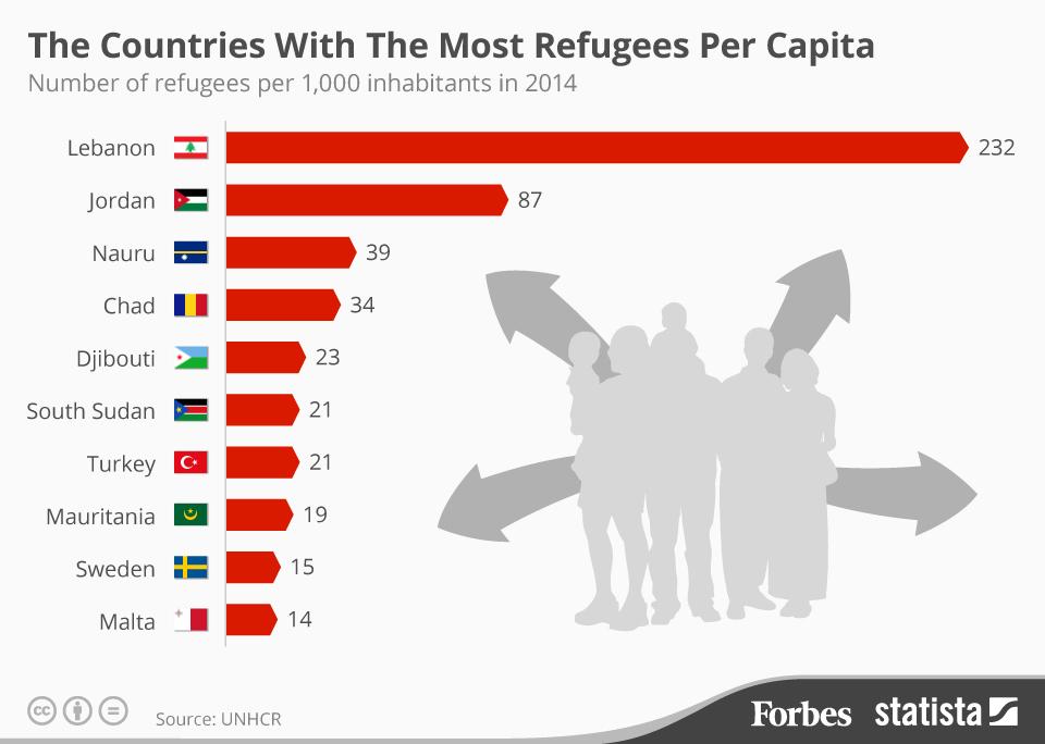 Страны по доле беженцев в населении.