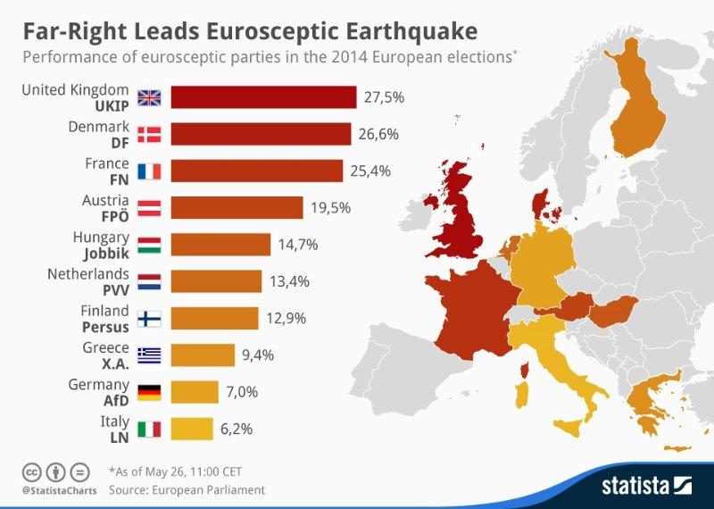 Голосование за правых евроскептиков на выборах в Европарламент.